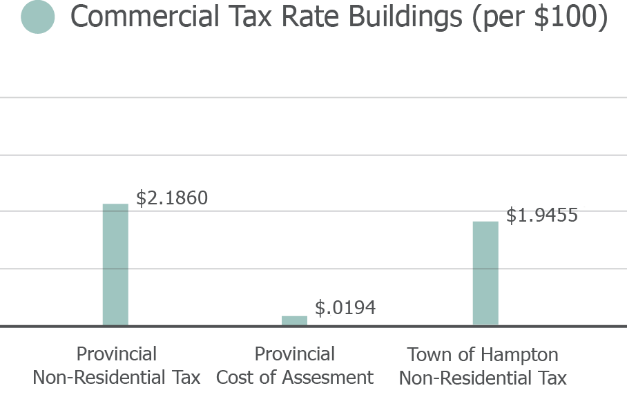 CommercialTaxRate-Large-Revised